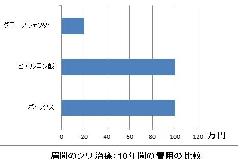 10%e5%b9%b4%e9%96%93%e3%81%ae%e8%b2%bb%e7%94%a8%e3%81%ae%e6%af%94%e8%bc%83%ef%bc%8d%e7%9c%89%e9%96%93%e3%81%ae%e3%82%b7%e3%83%af