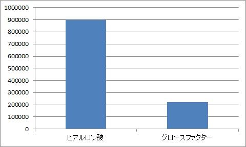 2-4グロースファクターとヒアルのコスト比較