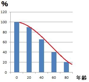 コラーゲン年齢グラフ