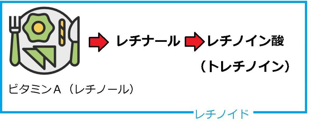 レチノイド概念図